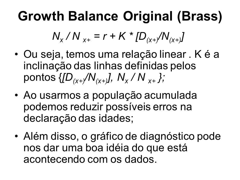 Growth Balance Original (Brass) N x / N x+ = r + K * [D (x+) /N (x+) ] Ou seja, temos uma relação linear. K é a inclinação das linhas definidas pelos