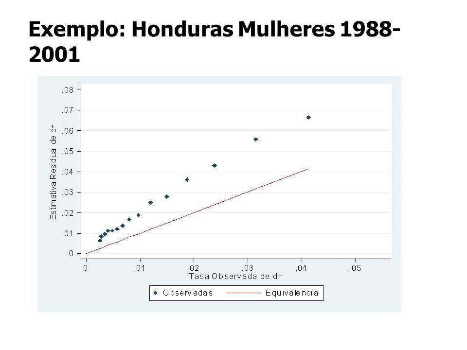 Exemplo: Honduras Mulheres 1988- 2001