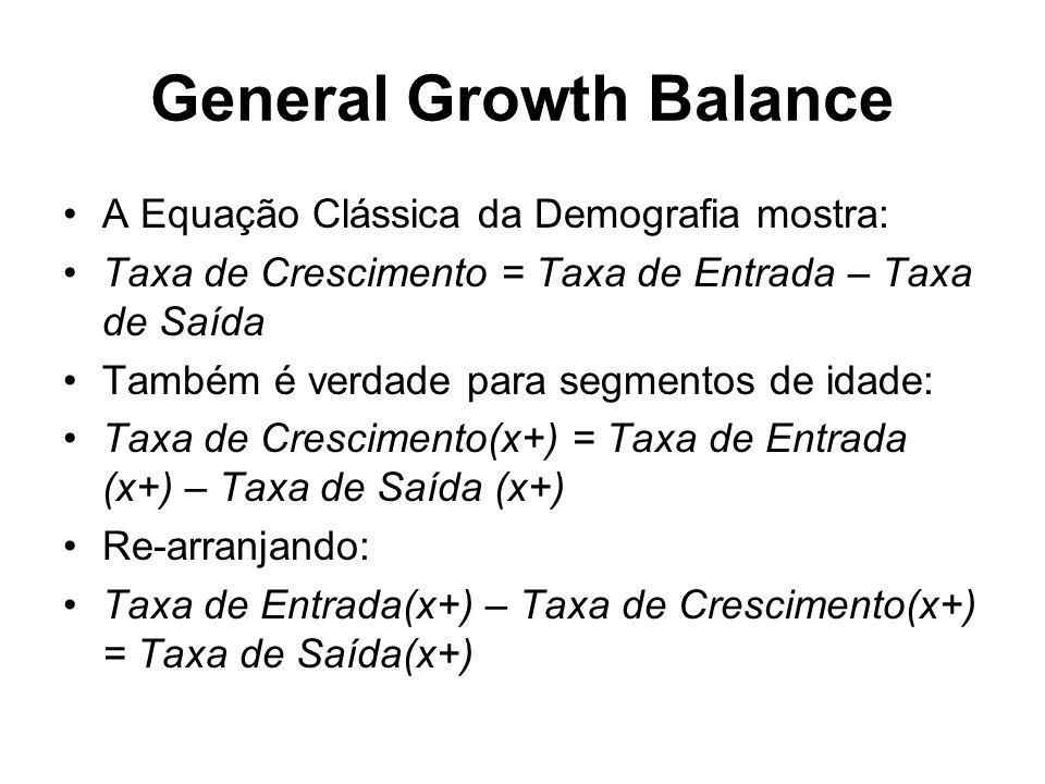 General Growth Balance A Equação Clássica da Demografia mostra: Taxa de Crescimento = Taxa de Entrada – Taxa de Saída Também é verdade para segmentos de idade: Taxa de Crescimento(x+) = Taxa de Entrada (x+) – Taxa de Saída (x+) Re-arranjando: Taxa de Entrada(x+) – Taxa de Crescimento(x+) = Taxa de Saída(x+)