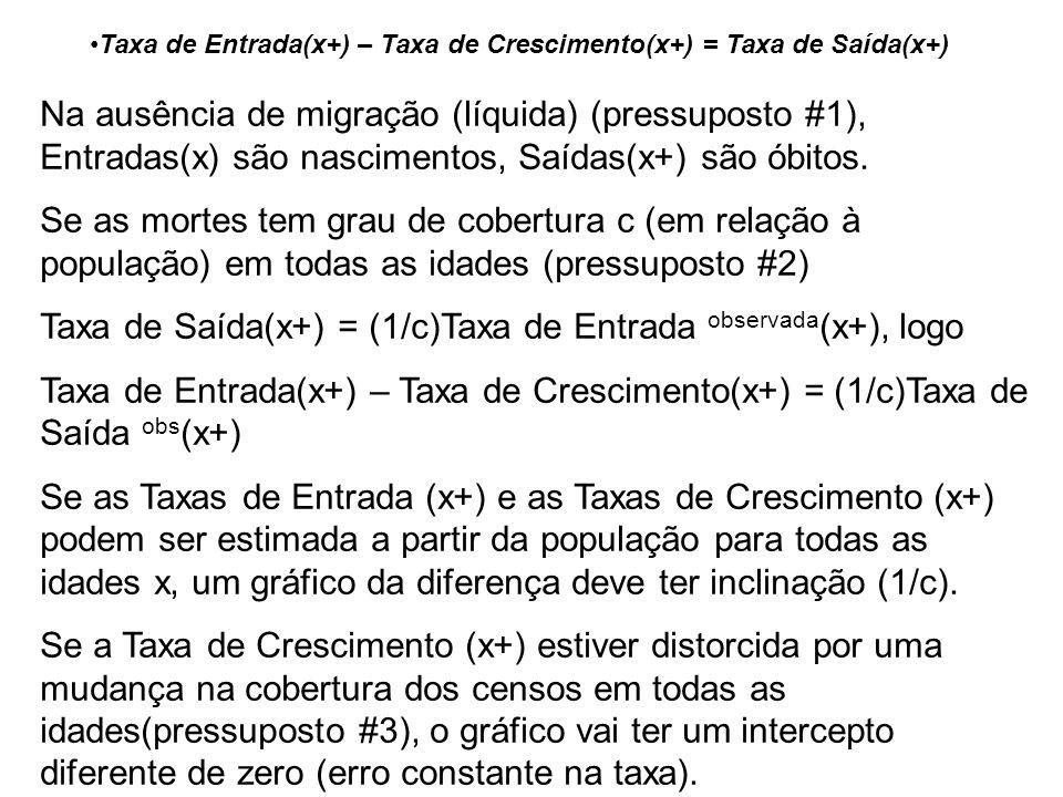 Na ausência de migração (líquida) (pressuposto #1), Entradas(x) são nascimentos, Saídas(x+) são óbitos.