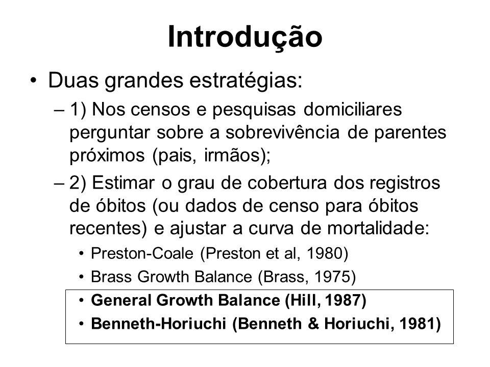 Introdução Duas grandes estratégias: –1) Nos censos e pesquisas domiciliares perguntar sobre a sobrevivência de parentes próximos (pais, irmãos); –2) Estimar o grau de cobertura dos registros de óbitos (ou dados de censo para óbitos recentes) e ajustar a curva de mortalidade: Preston-Coale (Preston et al, 1980) Brass Growth Balance (Brass, 1975) General Growth Balance (Hill, 1987) Benneth-Horiuchi (Benneth & Horiuchi, 1981)