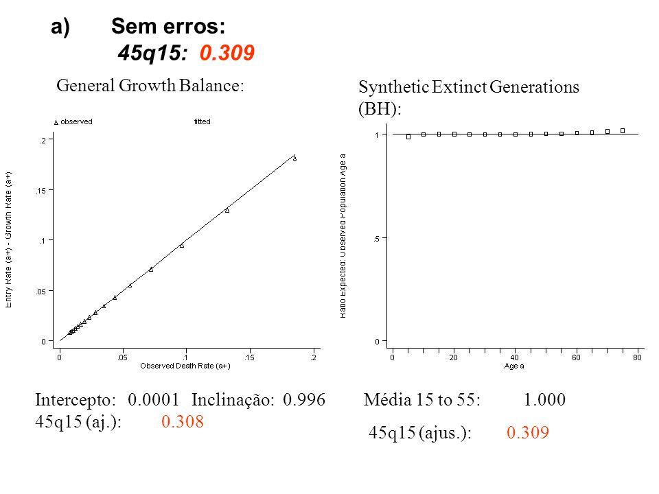 a)Sem erros: 45q15: 0.309 General Growth Balance: Intercepto: 0.0001 Inclinação: 0.996 45q15 (aj.): 0.308 Synthetic Extinct Generations (BH): Média 15 to 55: 1.000 45q15 (ajus.): 0.309