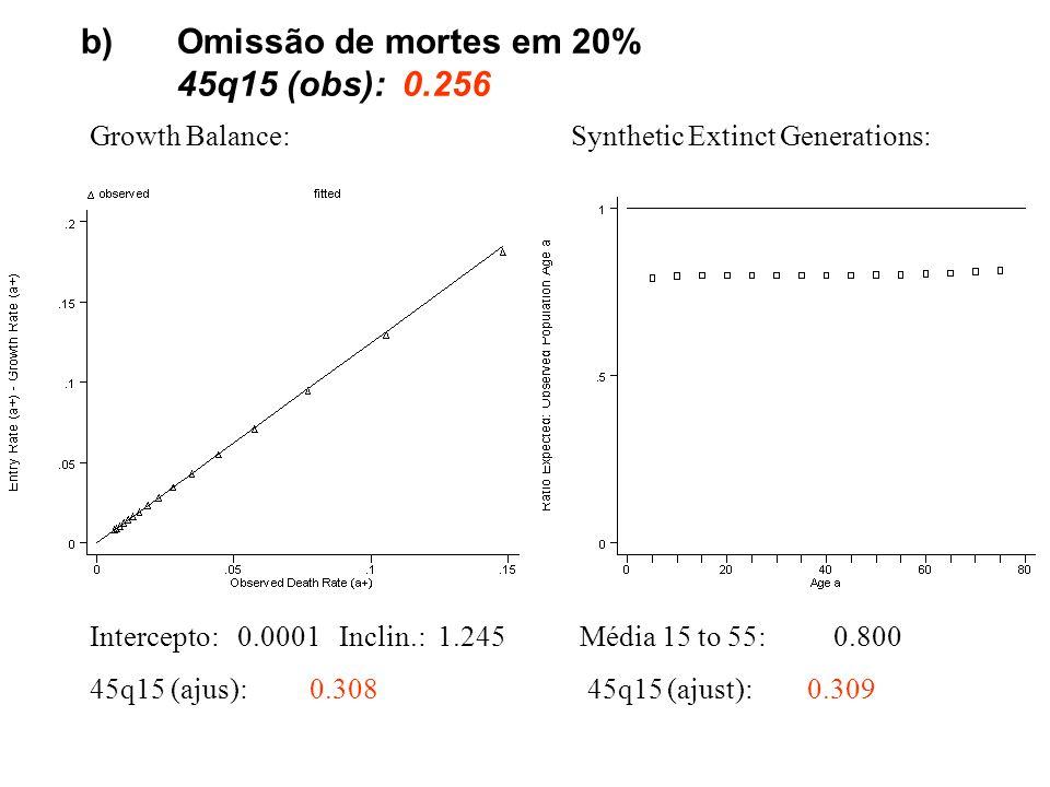 b)Omissão de mortes em 20% 45q15 (obs): 0.256 Growth Balance: Intercepto: 0.0001 Inclin.: 1.245 45q15 (ajus): 0.308 Synthetic Extinct Generations: Média 15 to 55: 0.800 45q15 (ajust): 0.309