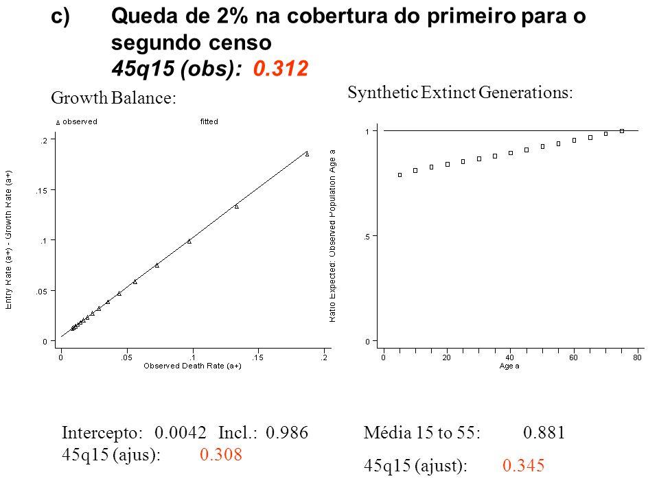 c)Queda de 2% na cobertura do primeiro para o segundo censo 45q15 (obs): 0.312 Growth Balance: Intercepto: 0.0042 Incl.: 0.986 45q15 (ajus): 0.308 Synthetic Extinct Generations: Média 15 to 55: 0.881 45q15 (ajust): 0.345