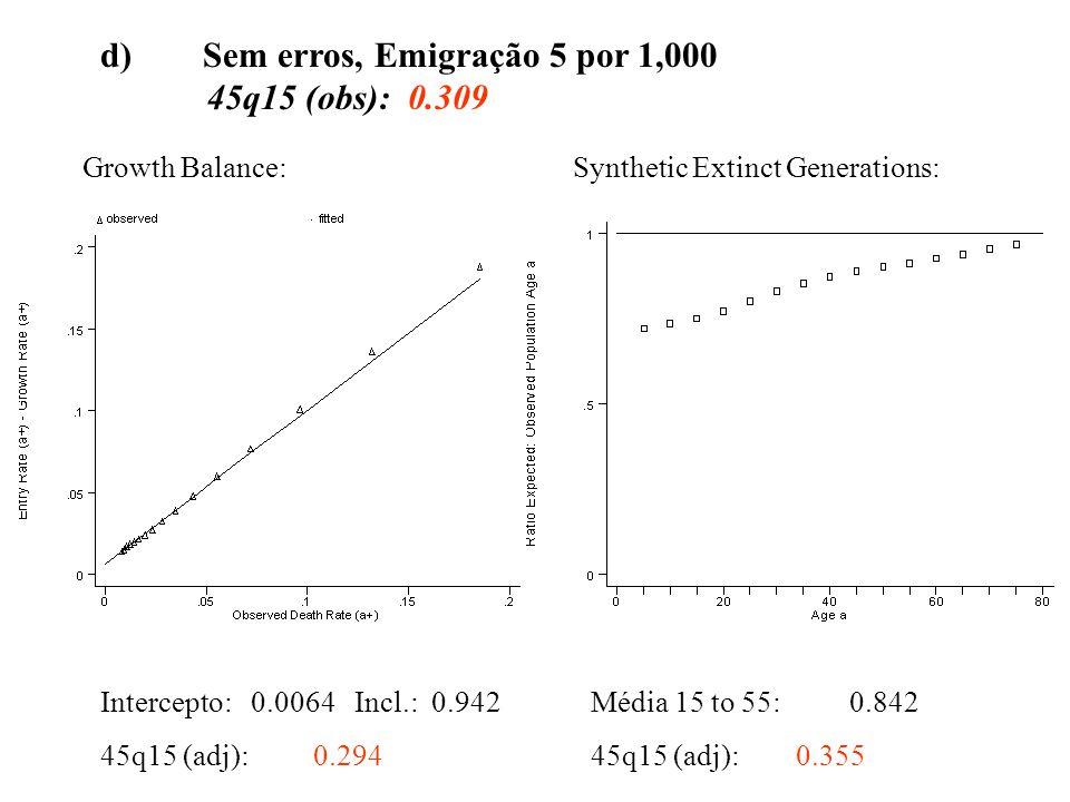 Growth Balance: Intercepto: 0.0064 Incl.: 0.942 45q15 (adj): 0.294 Synthetic Extinct Generations: Média 15 to 55: 0.842 45q15 (adj): 0.355 d) Sem erro