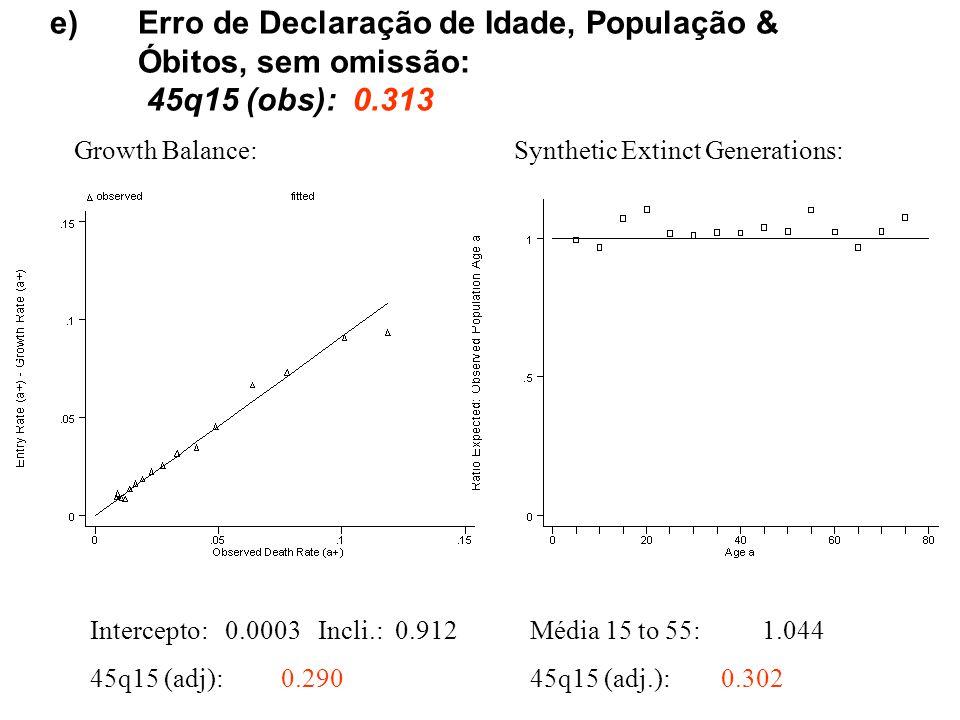 e)Erro de Declaração de Idade, População & Óbitos, sem omissão: 45q15 (obs): 0.313 Growth Balance: Intercepto: 0.0003 Incli.: 0.912 45q15 (adj): 0.290 Synthetic Extinct Generations: Média 15 to 55: 1.044 45q15 (adj.): 0.302