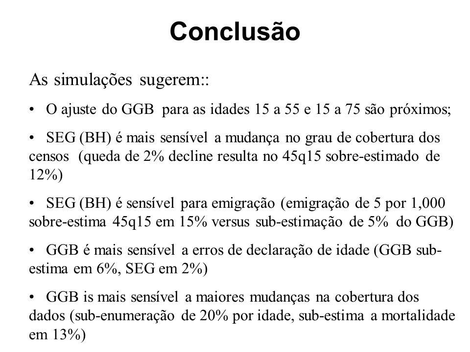 As simulações sugerem:: O ajuste do GGB para as idades 15 a 55 e 15 a 75 são próximos; SEG (BH) é mais sensível a mudança no grau de cobertura dos censos (queda de 2% decline resulta no 45q15 sobre-estimado de 12%) SEG (BH) é sensível para emigração (emigração de 5 por 1,000 sobre-estima 45q15 em 15% versus sub-estimação de 5% do GGB) GGB é mais sensível a erros de declaração de idade (GGB sub- estima em 6%, SEG em 2%) GGB is mais sensível a maiores mudanças na cobertura dos dados (sub-enumeração de 20% por idade, sub-estima a mortalidade em 13%) Conclusão