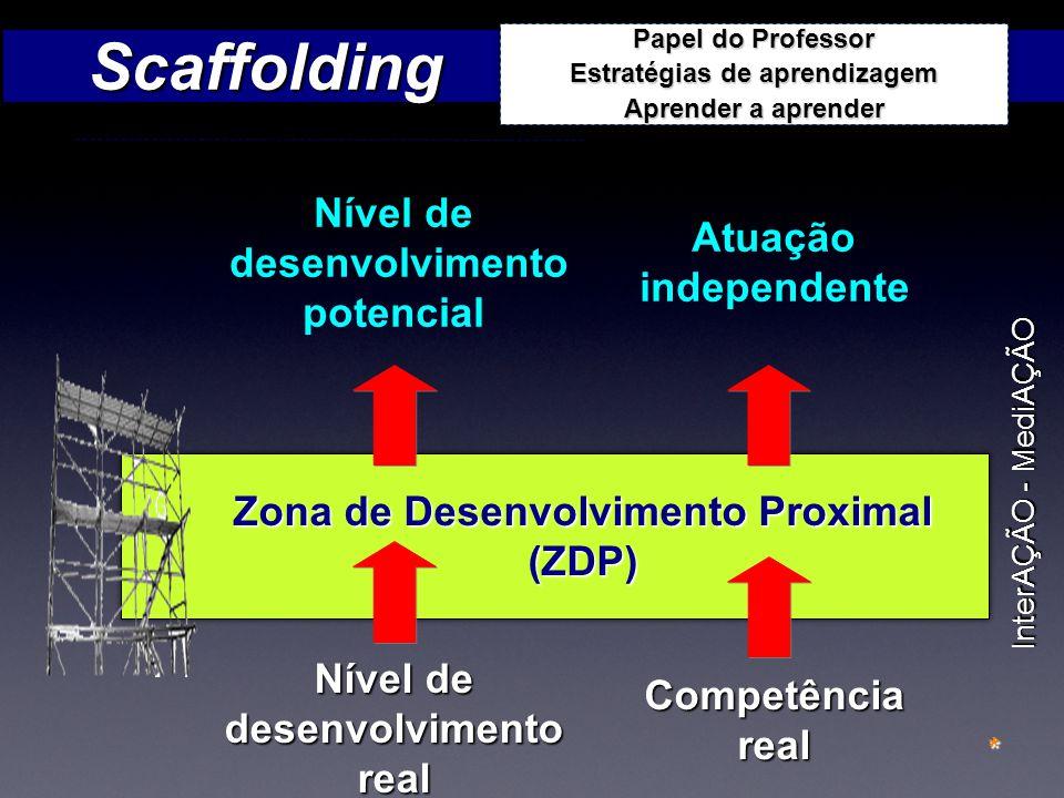 Nível de desenvolvimento real Competênciareal Atuação independente Nível de desenvolvimento potencial Zona de Desenvolvimento Proximal (ZDP) InterAÇÃO