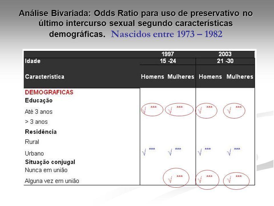Análise Bivariada: Odds Ratio para uso de preservativo no último intercurso sexual segundo características demográficas. Nascidos entre 1973 – 1982