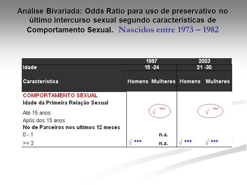 Análise Bivariada: Odds Ratio para uso de preservativo no último intercurso sexual segundo características de Comportamento Sexual. Nascidos entre 197