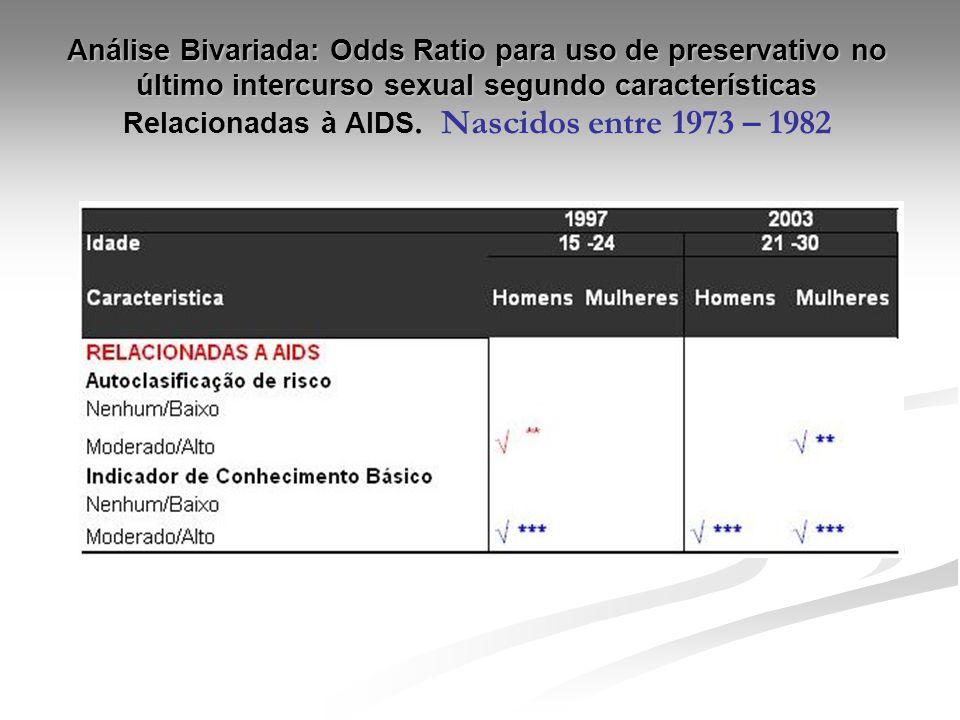 Análise Bivariada: Odds Ratio para uso de preservativo no último intercurso sexual segundo características Relacionadas à AIDS. Nascidos entre 1973 –