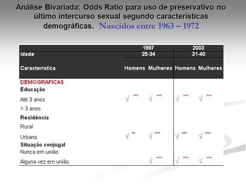 Análise Bivariada: Odds Ratio para uso de preservativo no último intercurso sexual segundo características demográficas. Nascidos entre 1963 – 1972