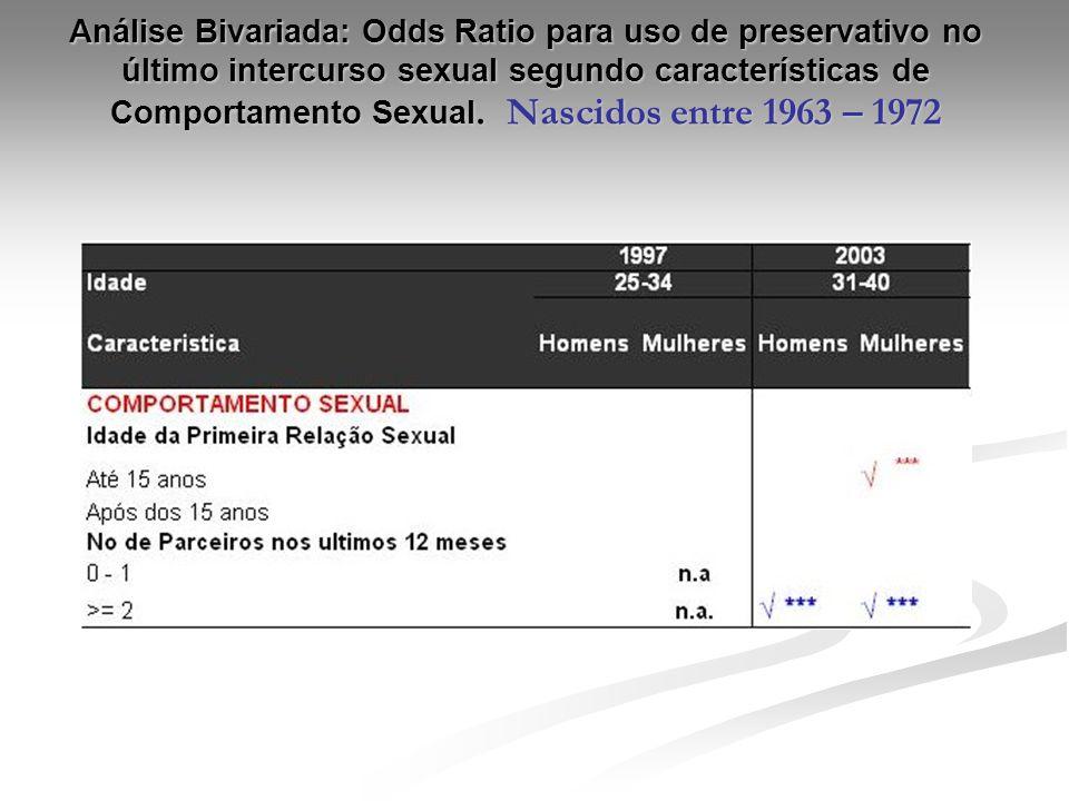 Análise Bivariada: Odds Ratio para uso de preservativo no último intercurso sexual segundo características de Comportamento Sexual. Nascidos entre 196