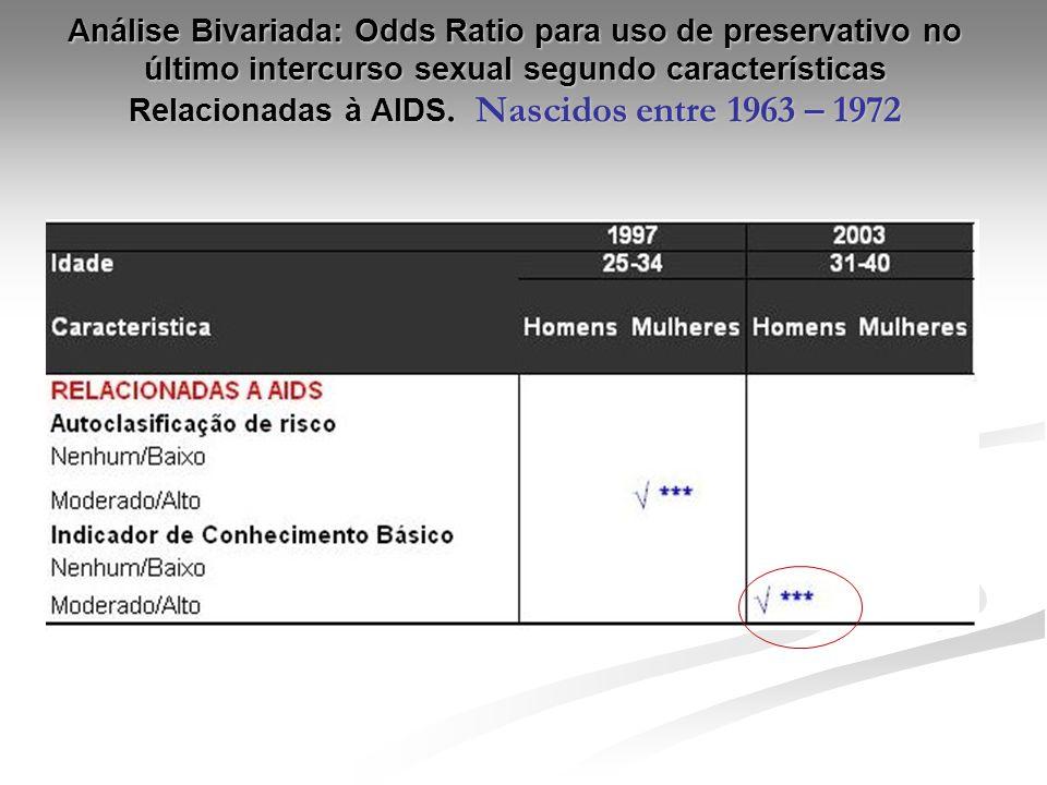 Análise Bivariada: Odds Ratio para uso de preservativo no último intercurso sexual segundo características Relacionadas à AIDS. Nascidos entre 1963 –