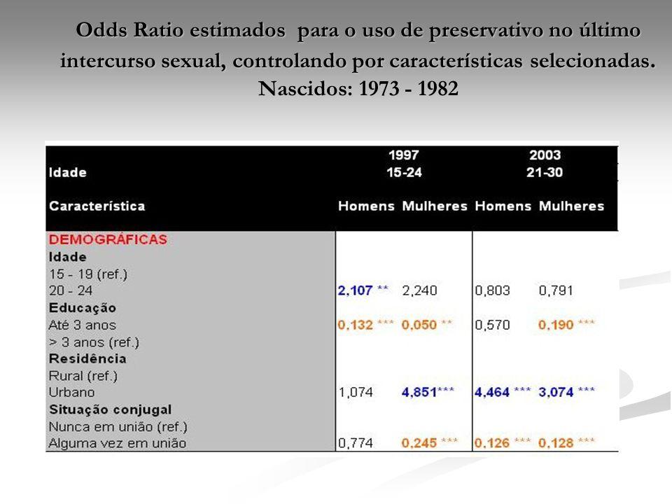 Odds Ratio estimados para o uso de preservativo no último intercurso sexual, controlando por características selecionadas. Nascidos: 1973 - 1982