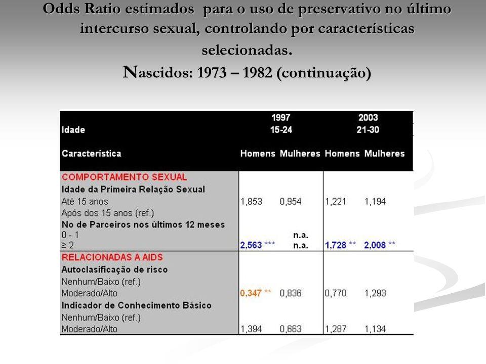 Odds Ratio estimados para o uso de preservativo no último intercurso sexual, controlando por características selecionadas. N ascidos: 1973 – 1982 (con