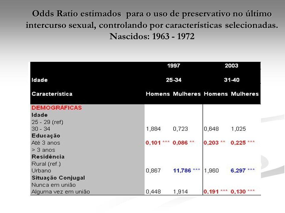 Odds Ratio estimados para o uso de preservativo no último intercurso sexual, controlando por características selecionadas. Nascidos: 1963 - 1972