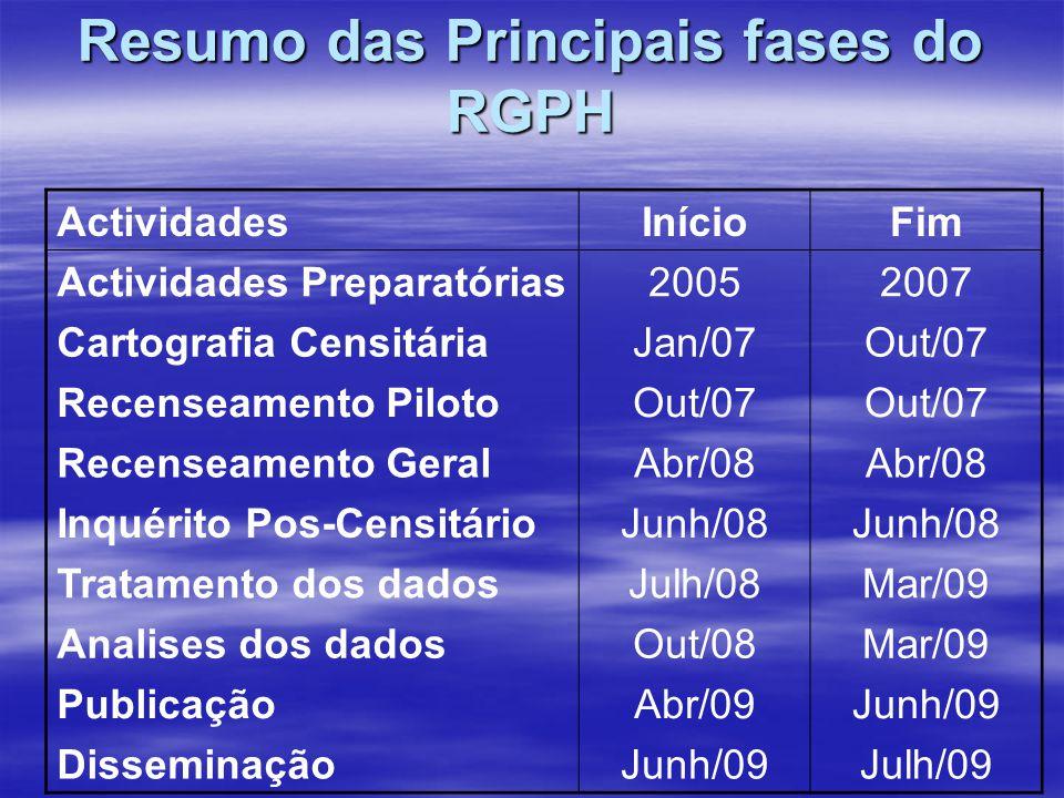 Resumo das Principais fases do RGPH ActividadesInícioFim Actividades Preparatórias20052007 Cartografia CensitáriaJan/07Out/07 Recenseamento PilotoOut/
