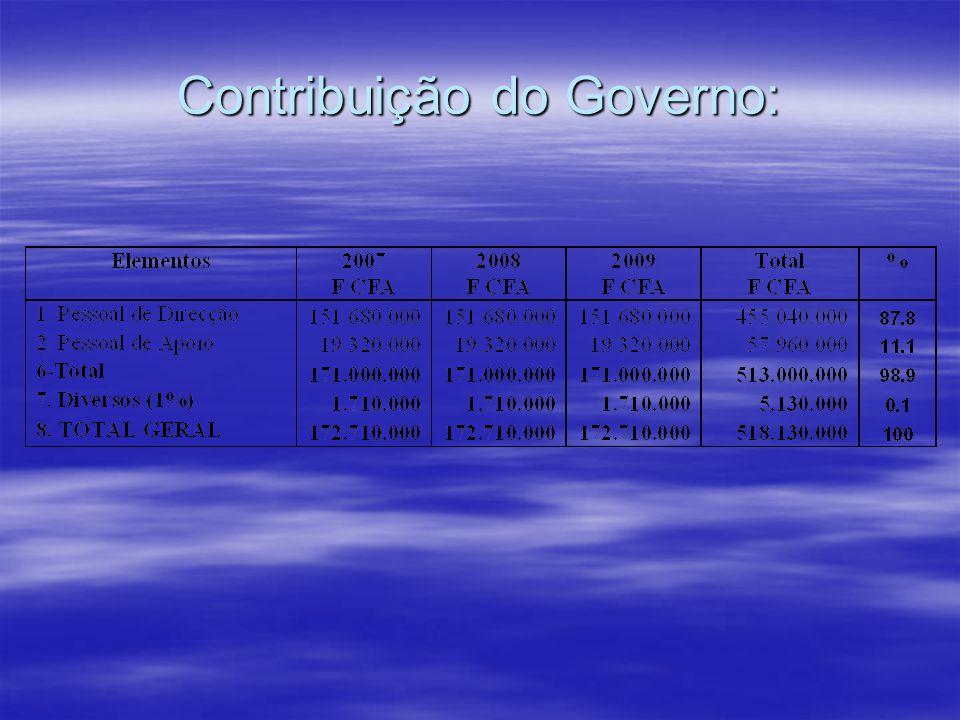 Contribuição do Governo: