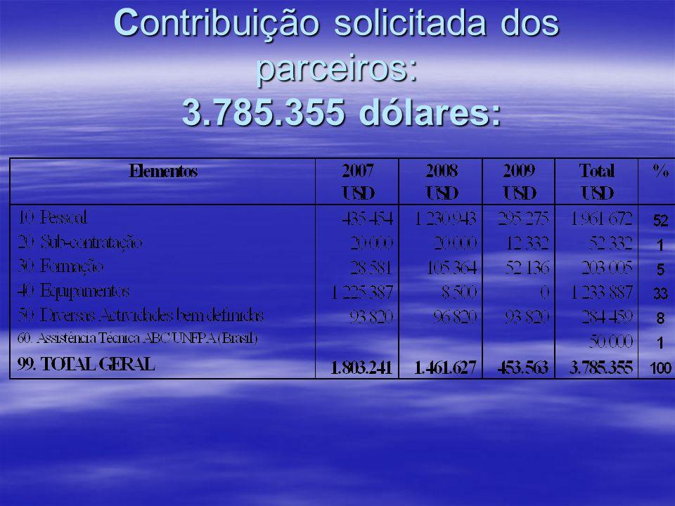 Contribuição solicitada dos parceiros: 3.785.355 dólares: