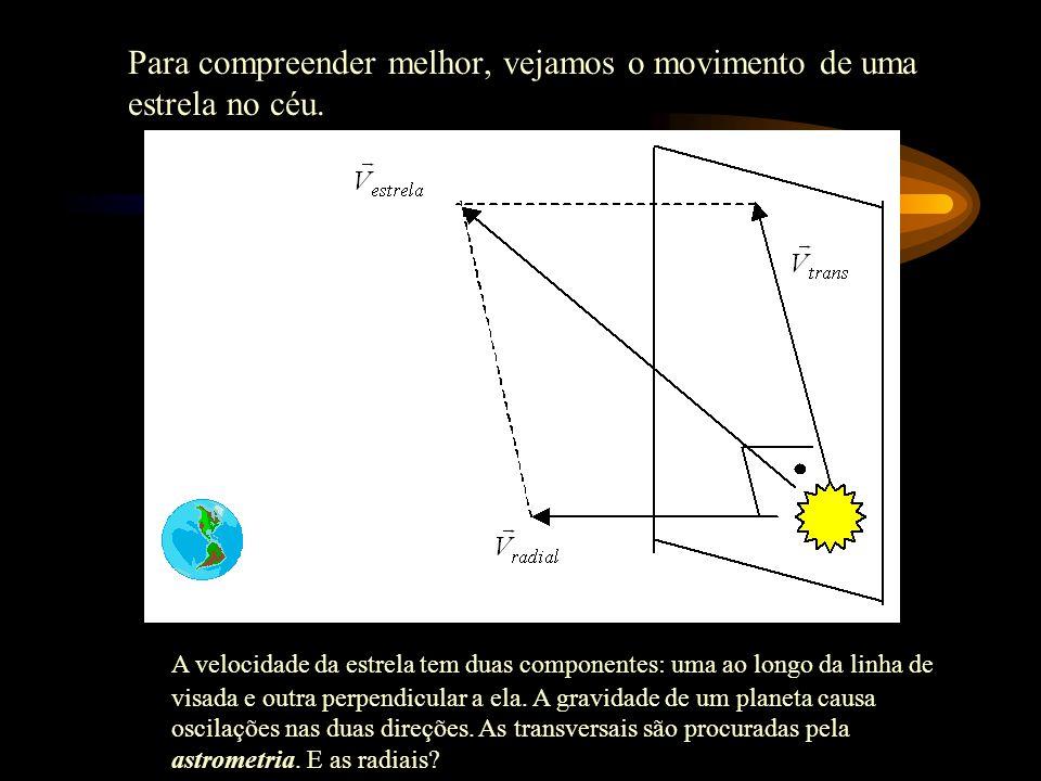 4- Como procurar planetas fora do SS.