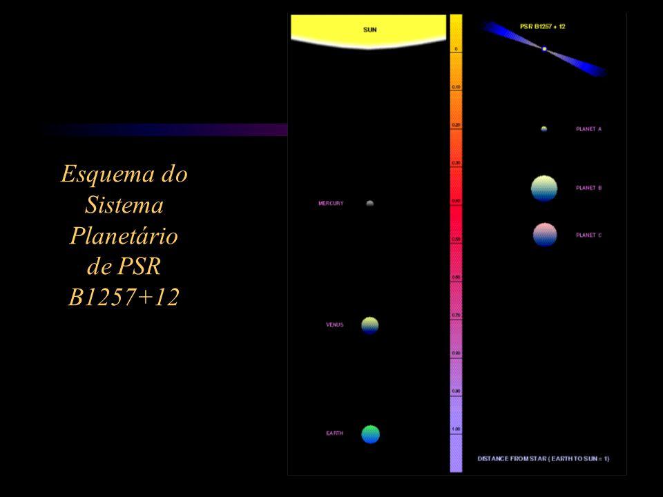 O período normal de um pulsar varia de aproximadamente 1 segundo a até 0,03 s.