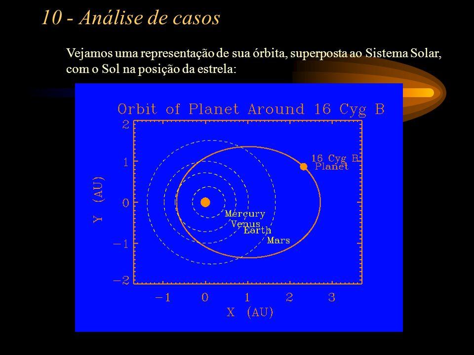 10 - Análise de casos Agora, o caso de 16 Cygni B, cujo planeta tem órbita acentuadamente elíptica.