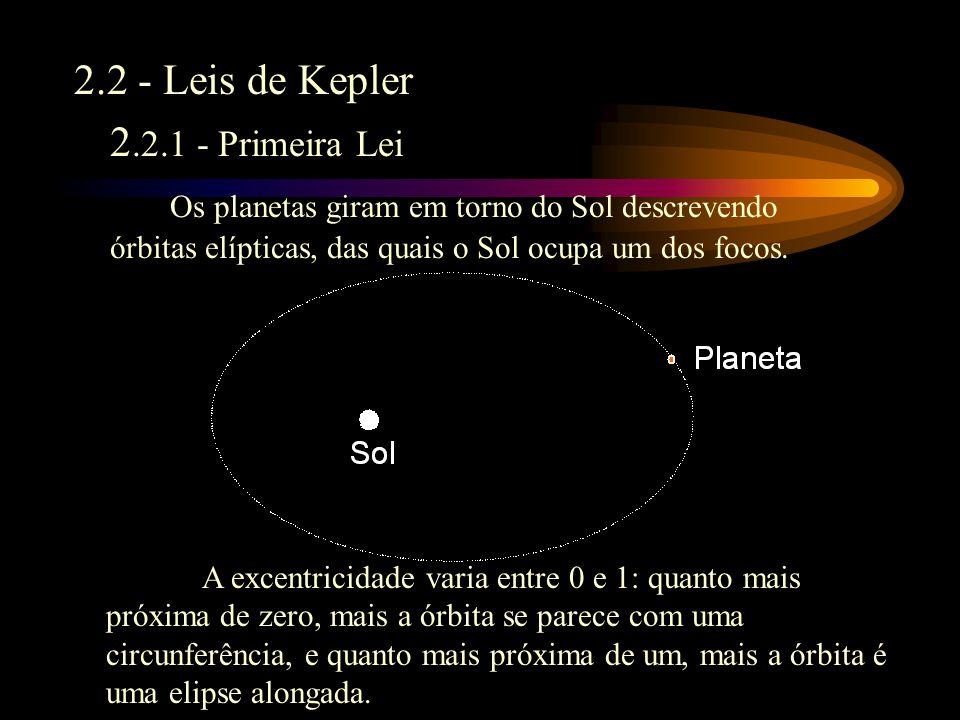 2 - Uma revisão do Sistema Solar 2.1 - Componentes do Sistema Solar: –Sol –Planetas Interiores: Mercúrio, Vênus, Terra e Marte Exteriores: Júpiter, Saturno, Urano, Netuno e Plutão –Asteróides Ceres, Pallas, Vesta, Juno, e muitos outros –Cinturão de Kuiper –Cometas –Nuvem de Oort