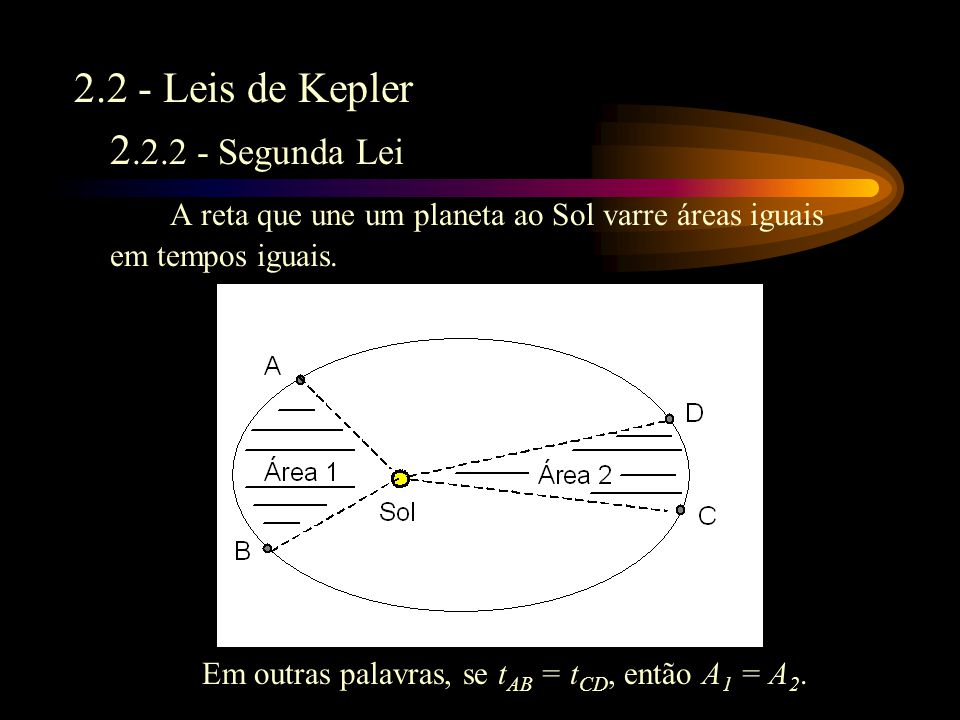 2.2 - Leis de Kepler 2.2.1 - Primeira Lei Os planetas giram em torno do Sol descrevendo órbitas elípticas, das quais o Sol ocupa um dos focos.