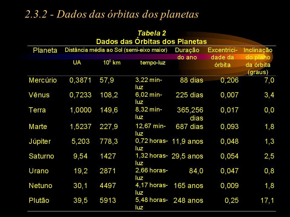 2.3 - Alguns dados do Sistema Solar 2.3.1 - Dados físicos dos planetas