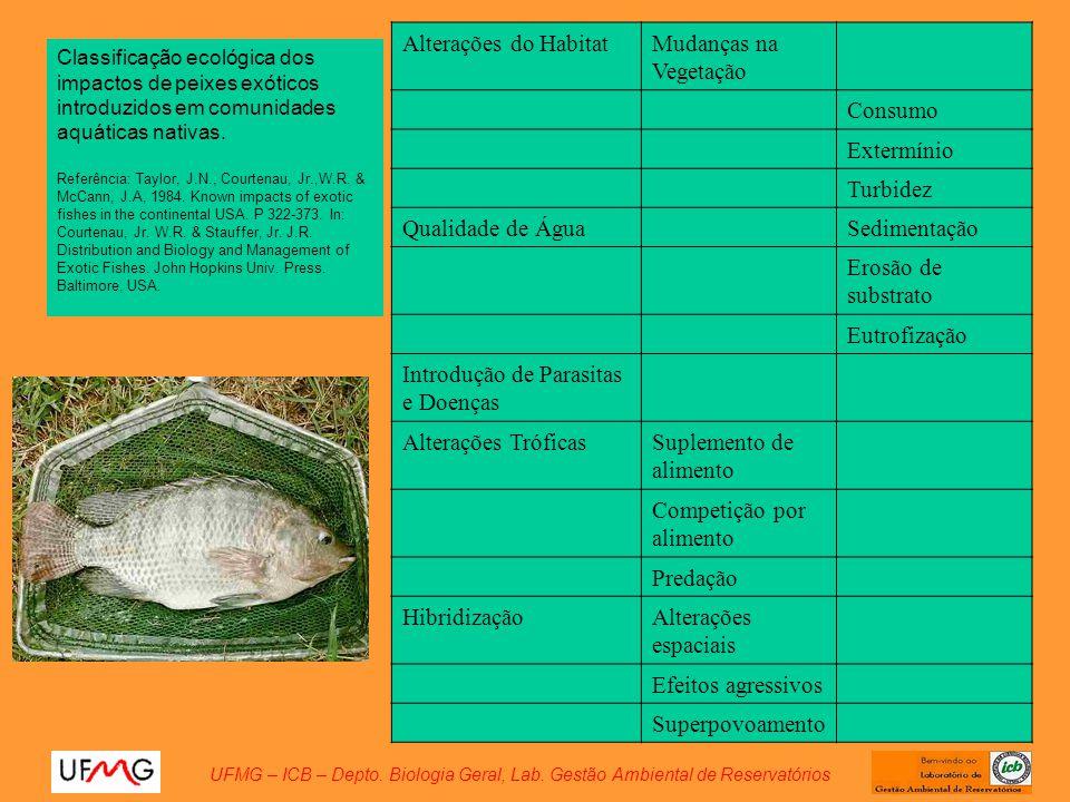 Alterações do HabitatMudanças na Vegetação Consumo Extermínio Turbidez Qualidade de ÁguaSedimentação Erosão de substrato Eutrofização Introdução de Pa