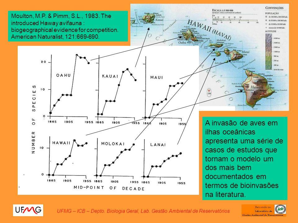 UFMG – ICB – Depto. Biologia Geral, Lab. Gestão Ambiental de Reservatórios Moulton, M.P. & Pimm, S.L., 1983. The introduced Haway avifauna : biogeogra