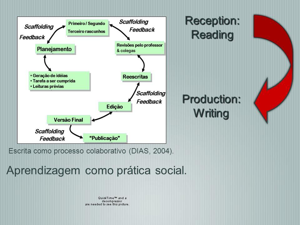 Reception:Reading Production:Writing Escrita como processo colaborativo (DIAS, 2004). Aprendizagem como prática social.