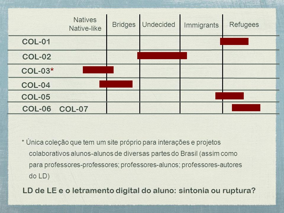 Natives Native-like BridgesUndecided Immigrants Refugees COL-01 COL-02 COL-03* COL-04 COL-05 COL-06 * Única coleção que tem um site próprio para interações e projetos colaborativos alunos-alunos de diversas partes do Brasil (assim como para professores-professores; professores-alunos; professores-autores do LD) LD de LE e o letramento digital do aluno: sintonia ou ruptura.