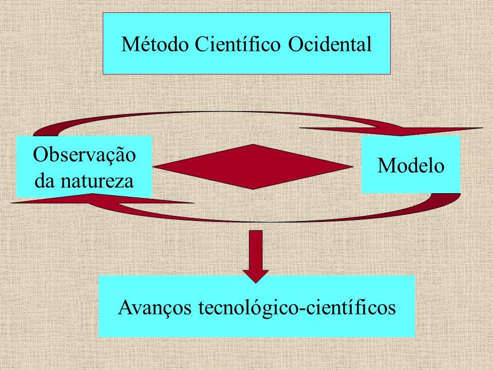 Método Científico Ocidental Modelo Observação da natureza Avanços tecnológico-científicos