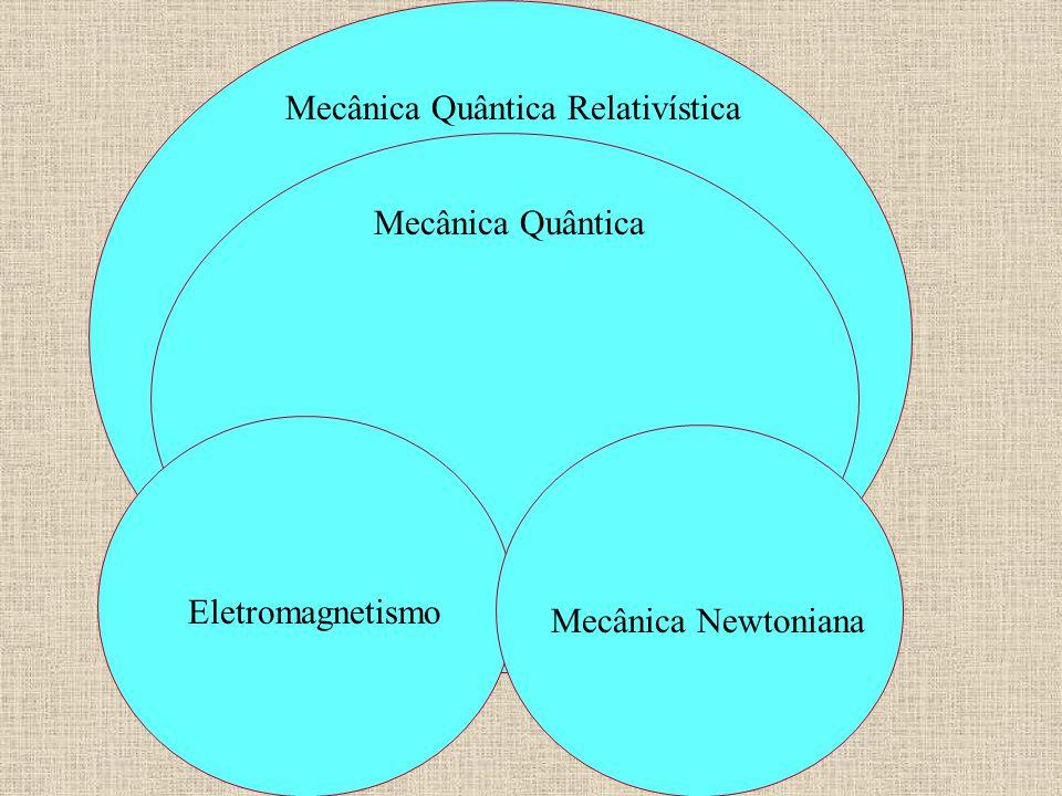 Mecânica Quântica Relativística Mecânica Quântica Eletromagnetismo Mecânica Newtoniana