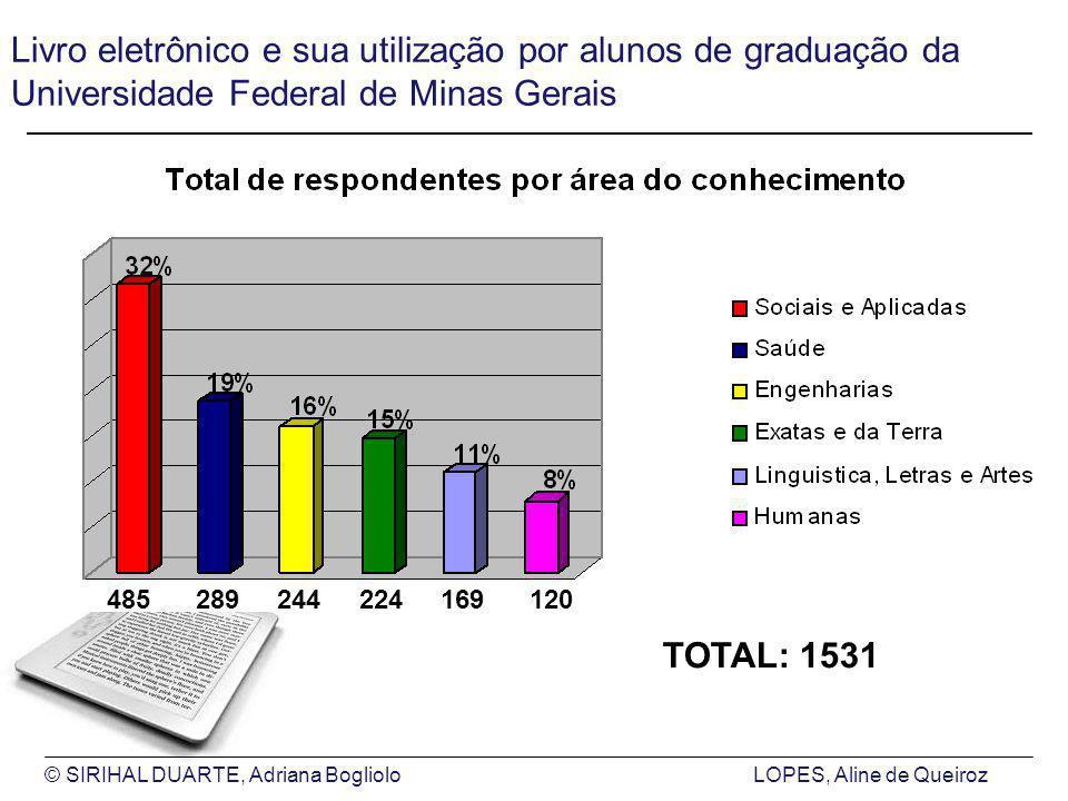 © SIRIHAL DUARTE, Adriana BoglioloLOPES, Aline de Queiroz Livro eletrônico e sua utilização por alunos de graduação da Universidade Federal de Minas Gerais 485 289 244 224 169 120 TOTAL: 1531