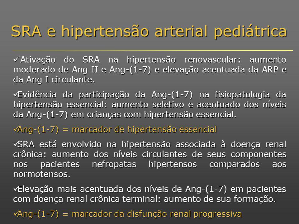 Ativação do SRA na hipertensão renovascular: aumento moderado de Ang II e Ang-(1-7) e elevação acentuada da ARP e da Ang I circulante.