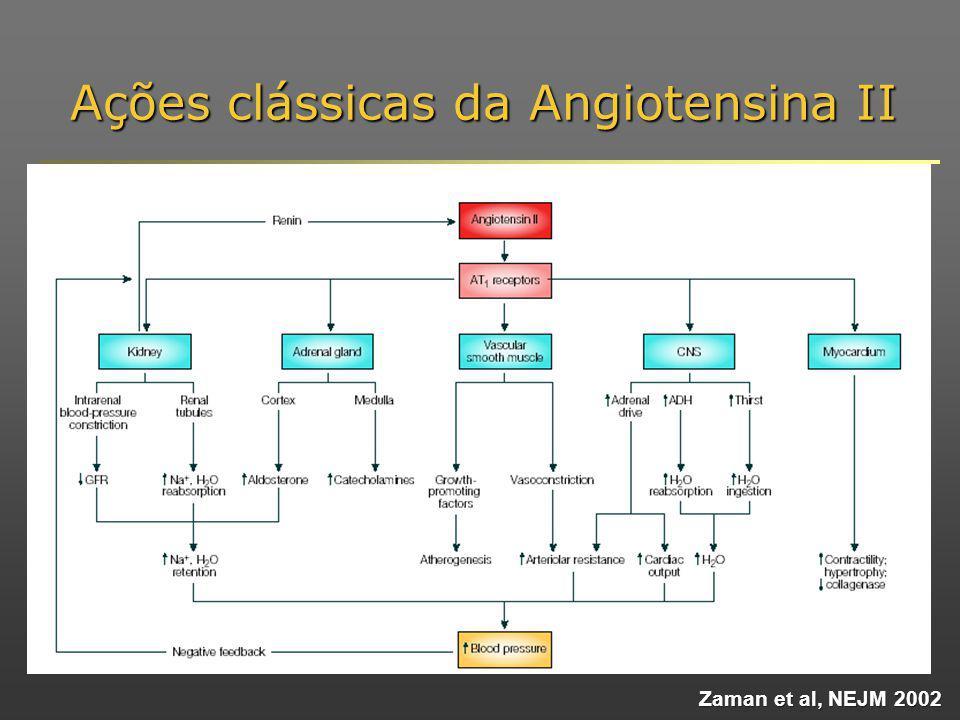 Zaman et al, NEJM 2002 Ações clássicas da Angiotensina II