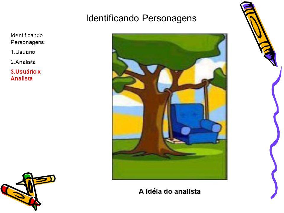 A idéia do analista Identificando Personagens: 1.Usuário 2.Analista 3.Usuário x Analista Identificando Personagens