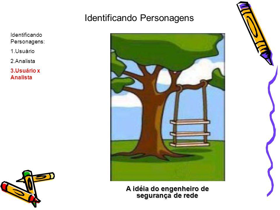 Realizado pelo programador Identificando Personagens: 1.Usuário 2.Analista 3.Usuário x Analista Identificando Personagens