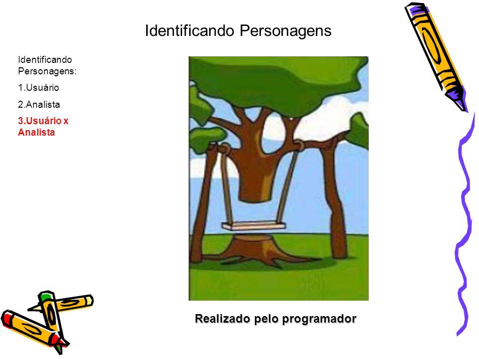 Documentação Identificando Personagens: 1.Usuário 2.Analista 3.Usuário x Analista Identificando Personagens