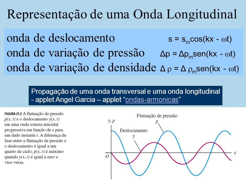 Representação de uma Onda Longitudinal onda de deslocamento s = s m cos(kx - t) onda de variação de pressão Δp = Δp m sen(kx - t) onda de variação de densidade Δ = Δ m sen(kx - t) Propagação de uma onda transversal e uma onda longitudinal - applet Angel Garcia – applet ondas-armonicasondas-armonicas