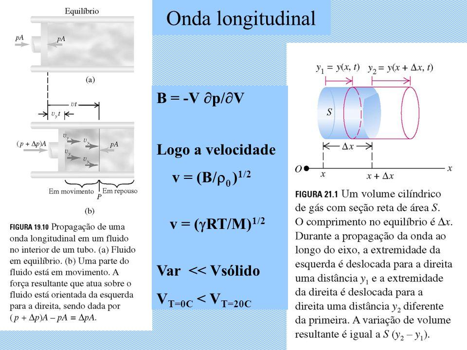 Onda longitudinal B = -V p/ V Logo a velocidade v = (B/ 0 ) 1/2 v = ( RT/M) 1/2 Var << Vsólido V T=0C < V T=20C