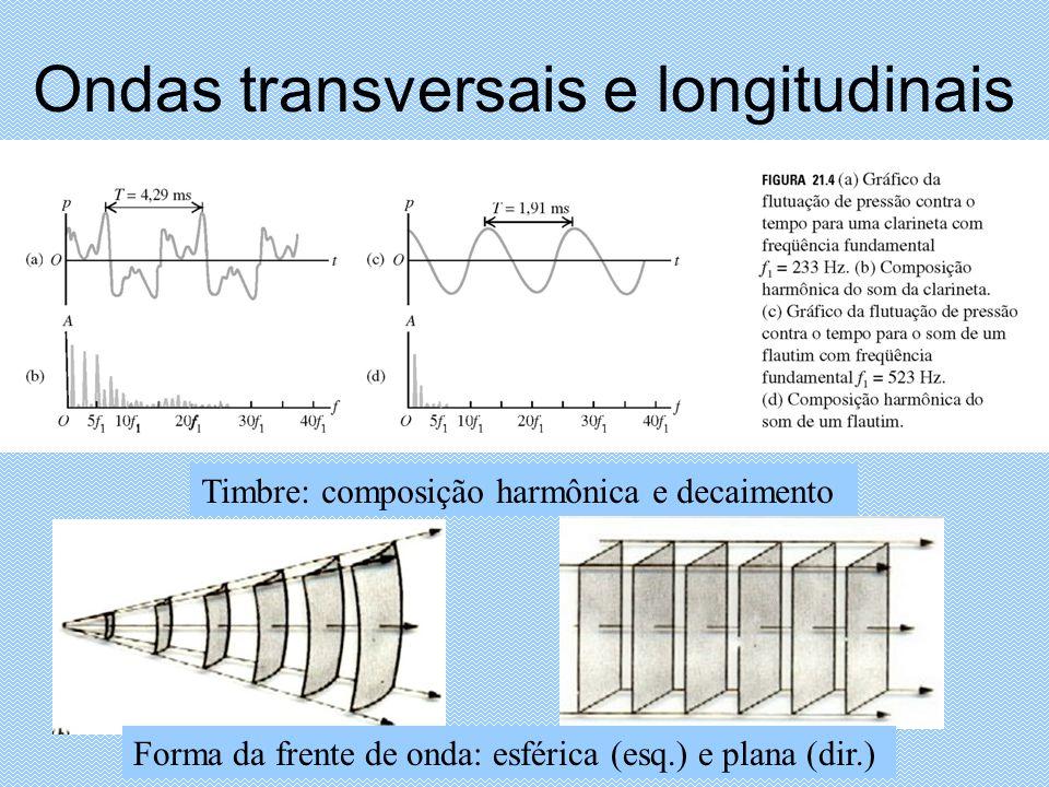 Ondas transversais e longitudinais Timbre: composição harmônica e decaimento Forma da frente de onda: esférica (esq.) e plana (dir.)