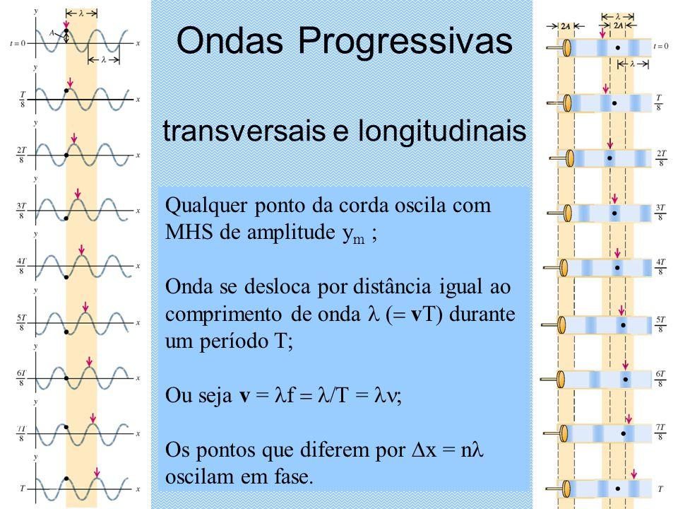 Ondas Progressivas transversais e longitudinais Qualquer ponto da corda oscila com MHS de amplitude y m ; Onda se desloca por distância igual ao comprimento de onda vT) durante um período T; Ou seja v = f T = Os pontos que diferem por x = n oscilam em fase.