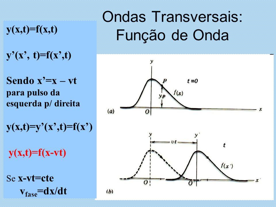 Ondas Transversais: Função de Onda y(x,t)=f(x,t) Sendo x=x – vt para pulso da esquerda p/ direita y(x,t)=y(x,t)=f(x) y(x,t)=f(x-vt) Se x-vt=cte v fase =dx/dt
