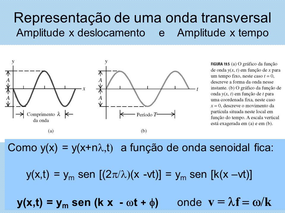Representação de uma onda transversal Amplitude x deslocamento e Amplitude x tempo Como y(x) = y(x+n t a função de onda senoidal fica: y(x,t) = y m sen [(2 (x -vt)] = y m sen [k(x –vt)] y(x,t) = y m sen (k x - t + ) onde v = f k