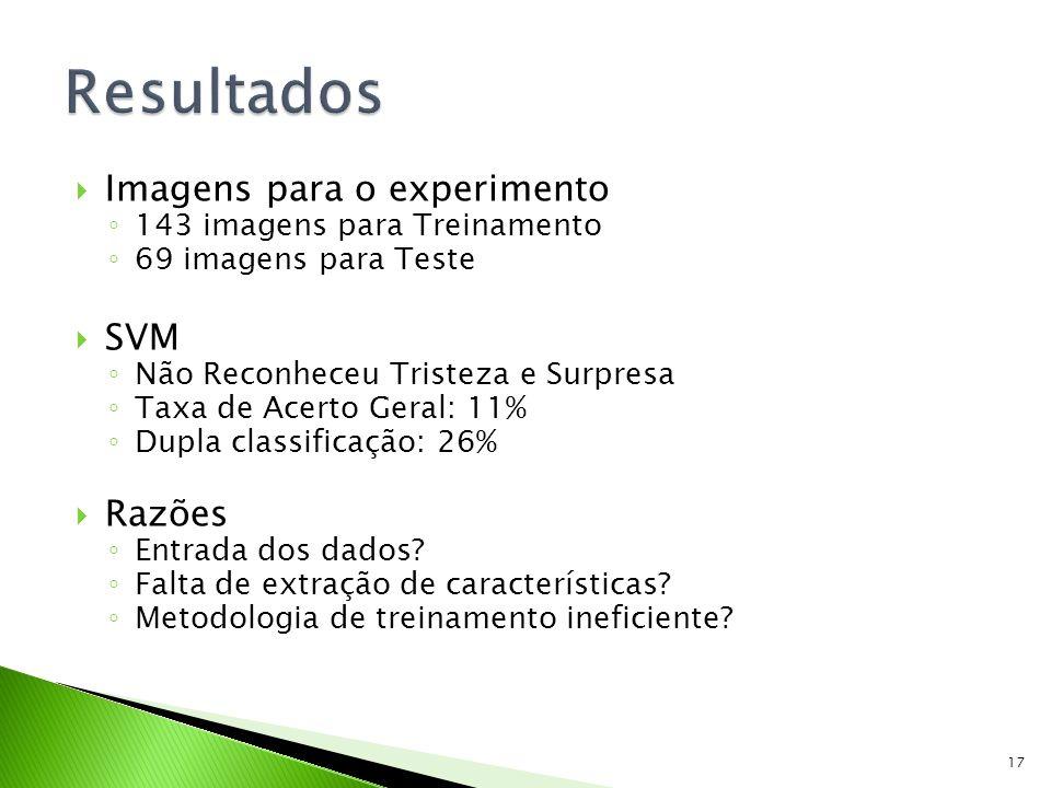 Imagens para o experimento 143 imagens para Treinamento 69 imagens para Teste SVM Não Reconheceu Tristeza e Surpresa Taxa de Acerto Geral: 11% Dupla c