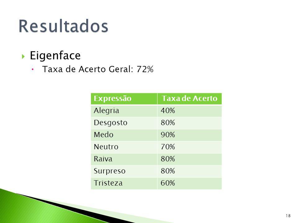 Eigenface Taxa de Acerto Geral: 72% ExpressãoTaxa de Acerto Alegria40% Desgosto80% Medo90% Neutro70% Raiva80% Surpreso80% Tristeza60% 18